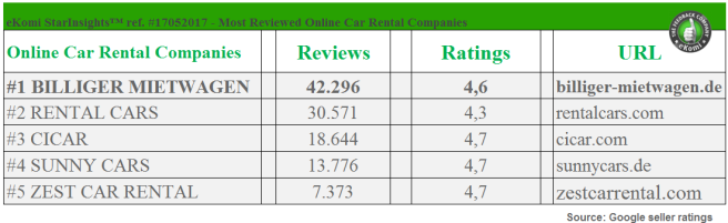 Most reviewed Car Rental Companies