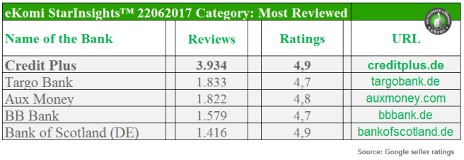 German Banks with reviews