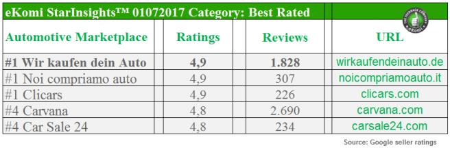 Best Rated Automotive Marketplaces