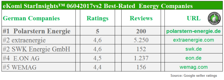 Best-Rated Energy Companies in Germany