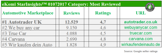 Most Reviewed Automotive Marketplaces