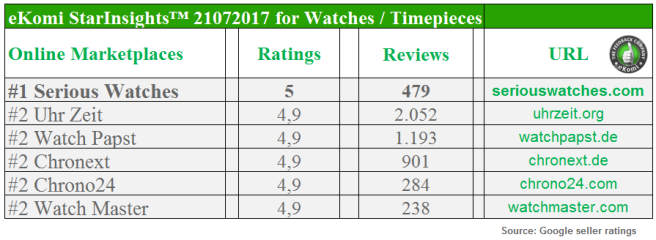 Best Rated e-Shops for Watches