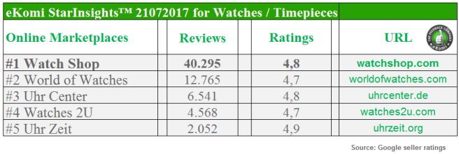 Most Reviewed e-Shops for Watches