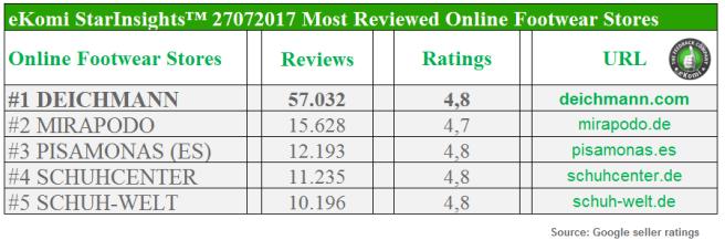 Most Reviewed Online Footwear Stores