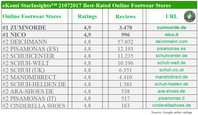 Best-Rated Online Footwear Stores