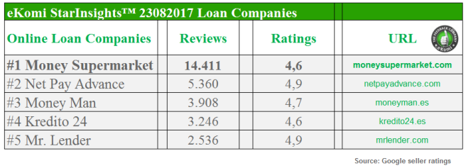 Most Reviewed Loan Companies
