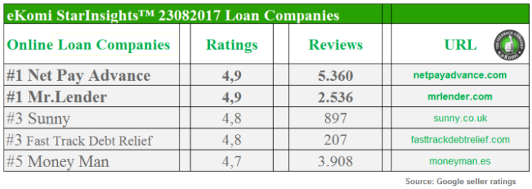 best-rated-loan-companies FINAL