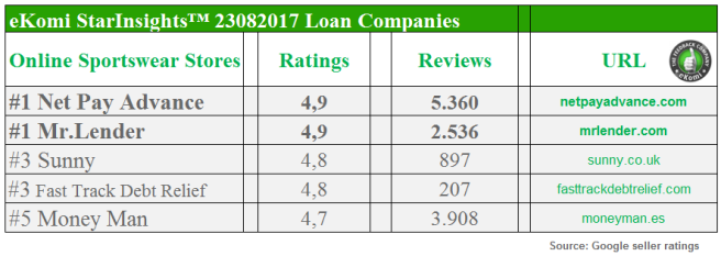 Best-Rated Loan Companies