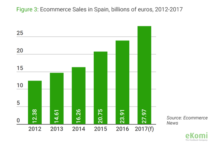 Ecommerce News: Ecommerce Sales in Spain