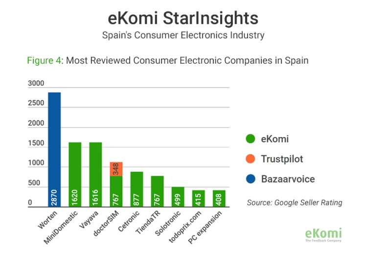 Most reviewed consumer electronic companies in Spain