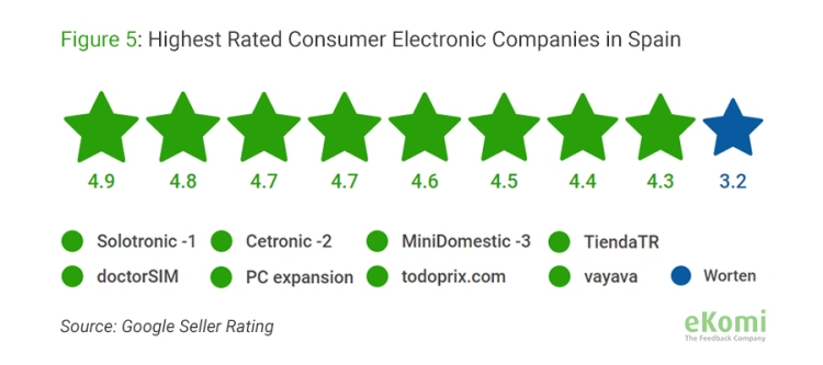Highest Rated Consumer Electronic Companies in Spain