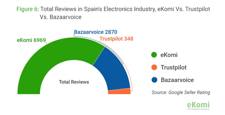Total reviews in Spain's Electronics Industry, eKomi vs. Trustpilot vs. Bazaarvoice
