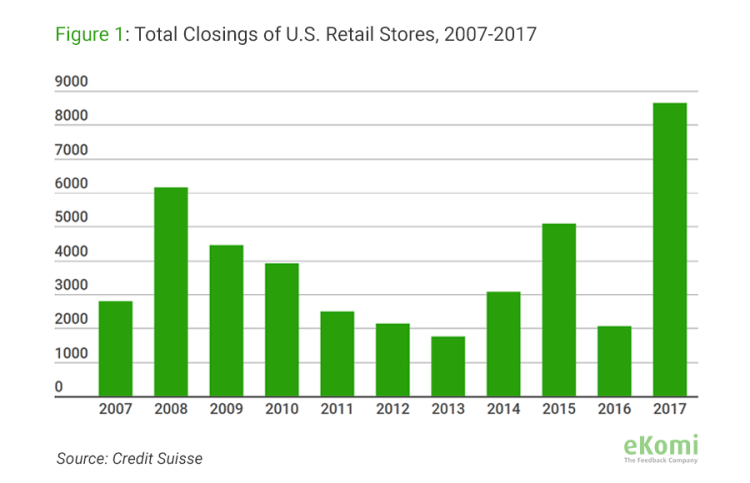 Graph showing the total closing of U.S. Retail stores 2007-2017
