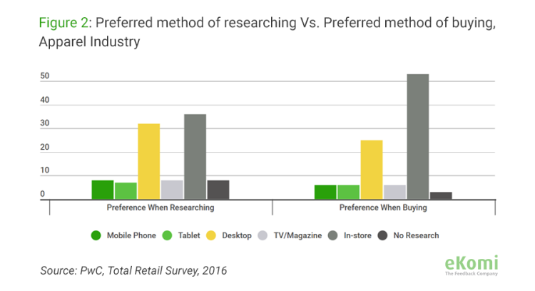 Preferred method of searching vs. preferred method of busing apparel (all methods)