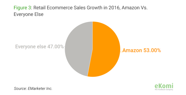 Retail ecommerce sales growth in 2016, Amazon vs. Everyone else