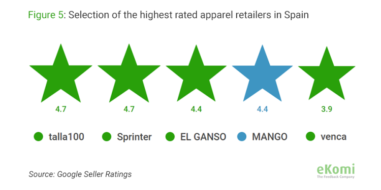 Selection of the highest rated apparel retailers in Spain