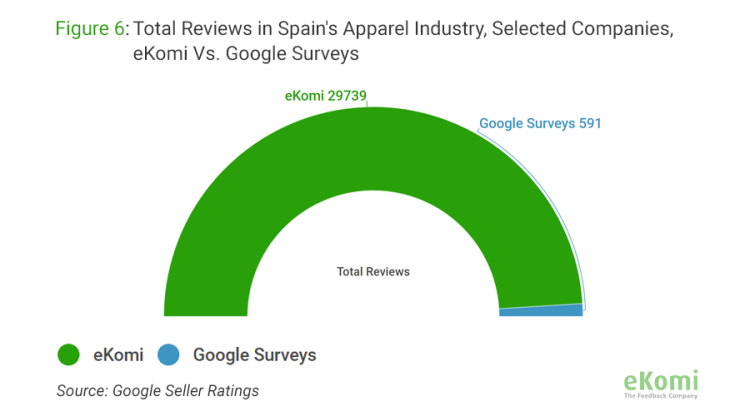Total Reviews in Spain's Apparel Industry for selected companies, eKomi vs. Google Surveys