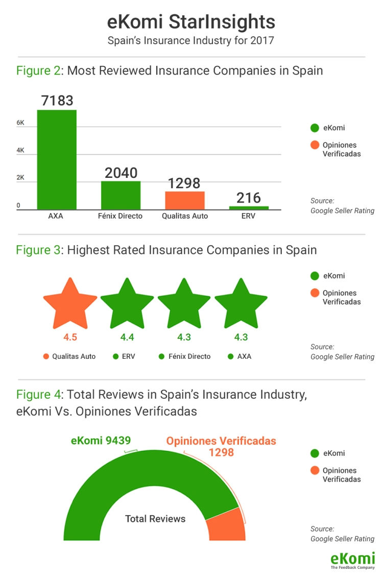 Most Reviewed Insurance Companies in Spain