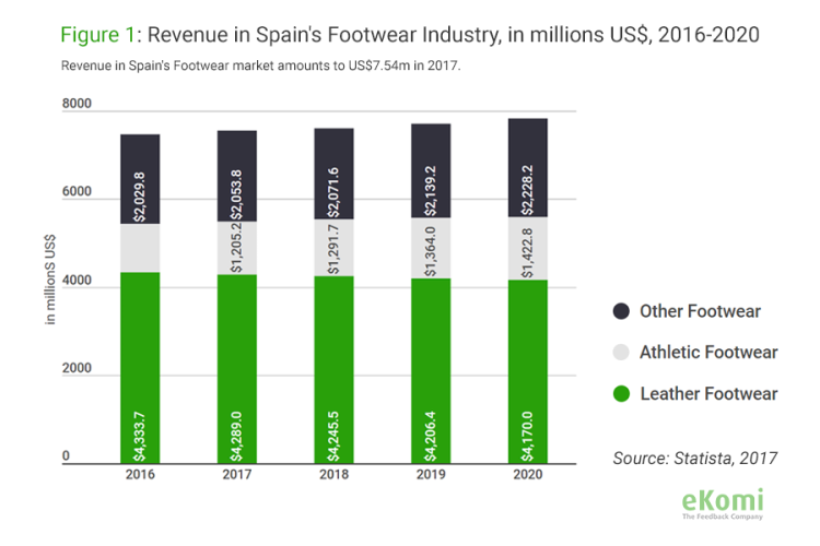 Revenue in Spain's Footwear Industry, 2016-2020, bar chart