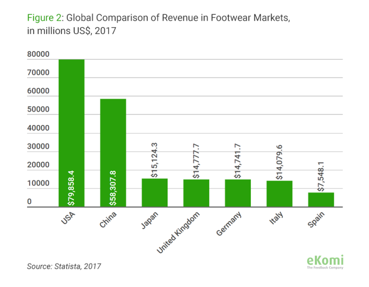 Global Comparison of Revenue in Footwear Markets 2017, bar chart