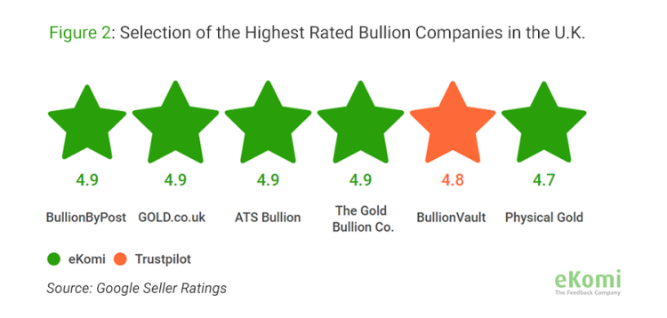 Selection of the highest rated bullion companies in the U.K.