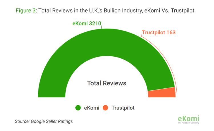 Total Reviews in the U.K.'s Bullion Industry for selected companies, eKomi vs. Trustpilot