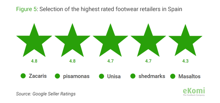 Selection of the highest rated footwear retailers in Spain