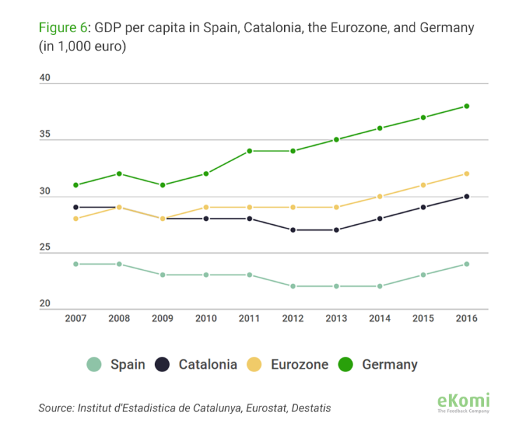 GDP per capita in Spain, Catalonia, the Eurozone, Germany
