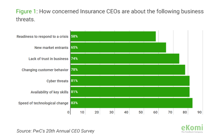 How concerned Insurance CEOs are about the following business threats. 2016, bar chart