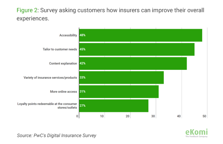 Survey asking customer how insurers can improve their overall experiences.