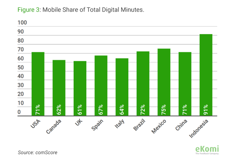 Mobile share of Total Digital Minutes
