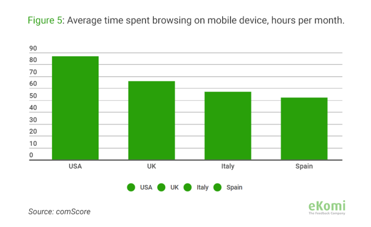Average time spent browsing on mobile device, hours per month.