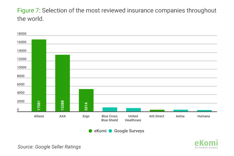 Selection of the highest rated insurance companies throughout the world.