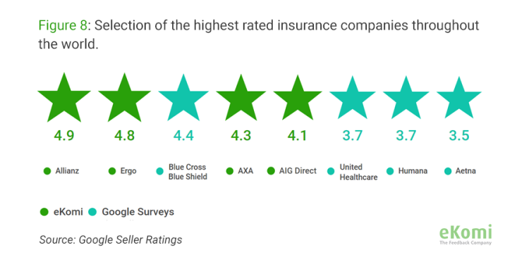 Selection of the highest rated insurance companies throughout the world (Seller Rating)