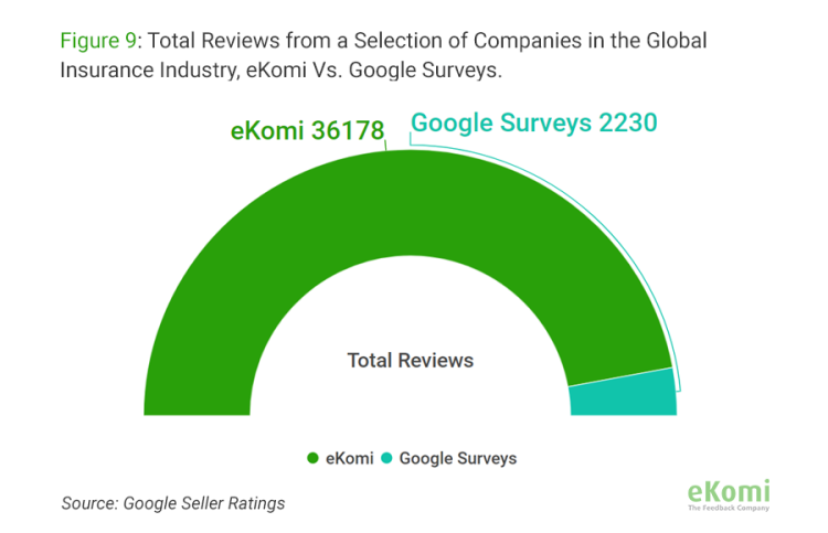 Total reviews from a selection of companies in the Global Insurance Industry, collected by eKomi Vs. Google Surveys