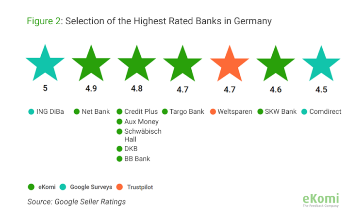 Selection of the highest rated banks in Germany (Seller Ratings)