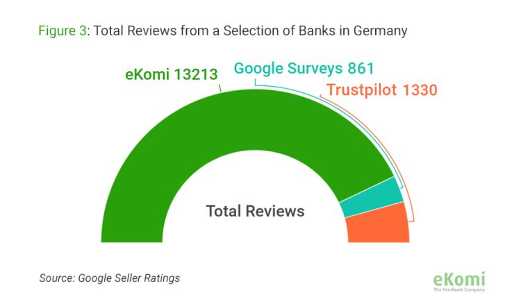 Total reviews from a selection of banks in Germany, collected by eKomi Vs. Google Surveys Vs. Trust Pilot
