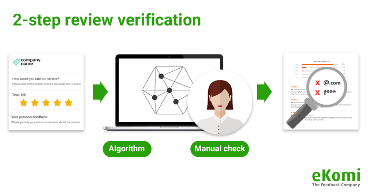 a graph of the two step review verification process