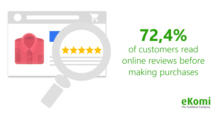 Statistics of clients and reviews.