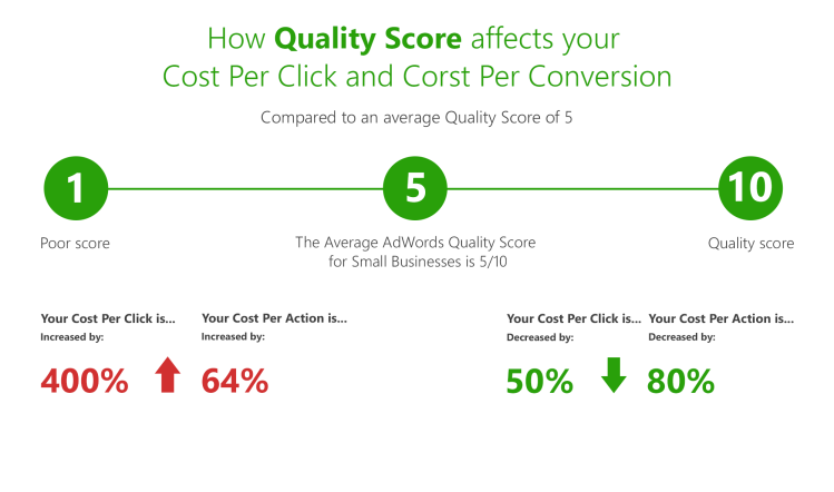 How quality score affects your Cost Per Click (CPC) and Cost Per Conversion